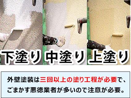 外壁塗装は三回以上の塗り工程が必要で、ごまかす悪徳業者が多いので注意が必要。