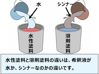水性塗料と溶剤塗料の違いは、希釈液が水か、シンナーなのかの違いです。