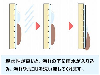 親水性が高いと、汚れの下に雨水が入り込み、汚れやホコリを洗い流してくれます。