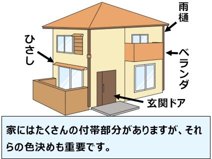 家にはたくさんの付帯部分がありますが、それらの色決めも重要です。