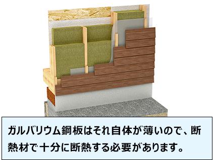 ガルバリウム鋼板はそれ自体が薄いので、断熱材で十分に断熱する必要があります。