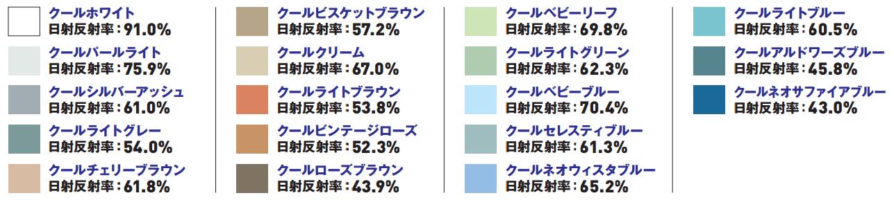 クールホワイト日射反射率:91.0% クールパールライト日射反射率:75.9% クールシルバーアッシュ日射反射率:61.0% クールライトグレー日射反射率:54.0% クールチェリーブラウン日射反射率:61.8% クールビスケットブラウン日射反射率:57.2% クールクリーム日射反射率:67.0% クールライトブラウン日射反射率:53.8% クールビンテージローズ日射反射率:52.3% クールローズブラウン日射反射率:43.9% クールベビーリーフ日射反射率:69.8% クールライトグリーン日射反射率:62.3% クールベビーブルー日射反射率:70.4% クールセレスティブルー日射反射率:61.3% クールネオウィスタブルー日射反射率:65.2% クールライトブルー日射反射率:60.5% クールアルドワーズブルー日射反射率:45.8% クールネオサファイアブルー日射反射率:43.0%