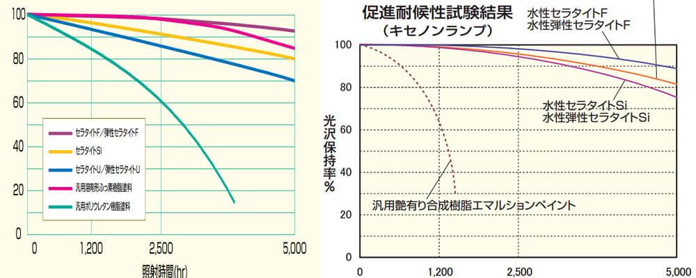 エスケー化研のセラタイトFと水性セラタイト