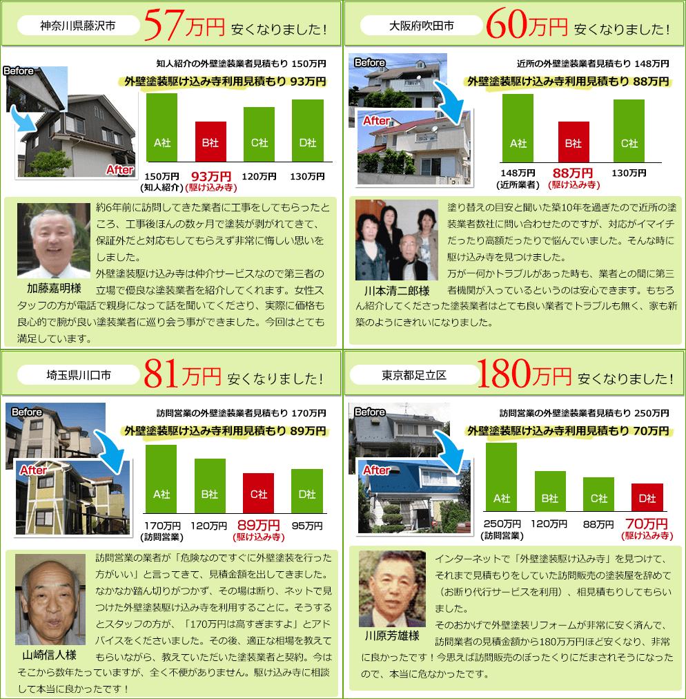 神奈川県藤沢市 57万円安くなりました! 約6年前に訪問してきた業者に工事をしてもらったところ、工事後ほんの数ヶ月で塗装が剥がれてきて、保証外だと対応もしてもらえず非常に悔しい思いをしました。外壁塗装駆け込み寺は仲介サービスなので第三者の立場で優良な塗装業者を紹介してくれます。女性スタッタッフの方が電話で親身になって話を聞いてくださり、実際に価格も良心的で腕が良い塗装業者に巡り会う事ができました。今回はとても満足しています。  大阪府吹田市 60万円安くなりました! 塗り替えの目安と聞いた築10年を過ぎたので近所の塗装業者数社に問い合わせたのですが、対応がイマイチだったり高額だったりで悩んでいました。そんな時に駆け込み寺を見つけました。 万が一何かトラブルがあった時も、業者との間に第三者機関が入っているというのは安心できます。もちろん紹介してくださった塗装業者はとても良い業者でトラブルも無く、家も新築のようにきれいになりました。  埼玉県川口市81万円安くなりました! 訪問営業の業者が「危険なのですぐに外壁塗装を行った方がいい」と言ってきて、見積金額を出してきました。なかなか踏ん切りがつかず、その場は断り、ネットで見つけた外壁塗装駆け込み寺を利用することに。そうするとスタッフの方が、「170万円は高すぎますよ」とアドバイスをくださいました。その後、適正な相場を教えてもらいながら、教えていただいた塗装業者と契約。今は そこから数年たっていますが、全く不便がありません。駆け込み寺に相談して本当に良かったです!  東京都足立区 180万円安くなりました! インターネットで「外壁塗装駆け込み寺」を見つけて、それまで見積もりをしていた訪問販売の塗装屋を辞めて(お断り代行サービスを利用)、相見積もりしてもらいました。 そのおかげで外壁塗装リフォームが非常に安く済んで、訪問業者の見積金額から180万万円ほど安くなり、非常にに良かったです!今思えば訪問販売のぼったくりにだまされそうになったので、本当に危なかったです。